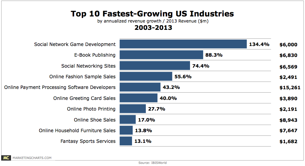 IBISWorld-Top-10-Fastest-Growing-US-Industries-Apr2013